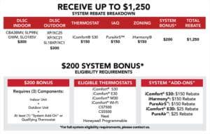 Rebate Promotion Details
